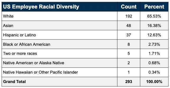 diversity count