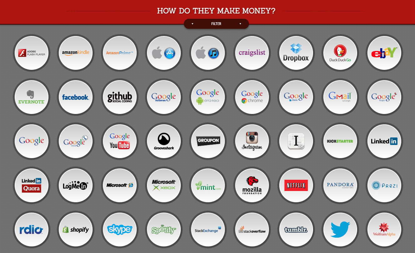 How do these companies make money