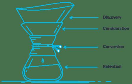 Moz marketing funnel