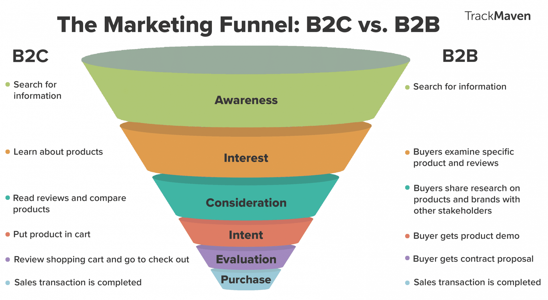 H ow to Build a Winning Content Marketing Sales Funnel