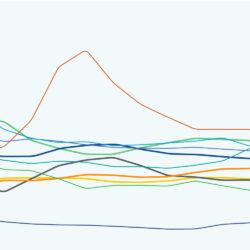 Globale Trends für Native Advertising in der Finanzbranche [Download]