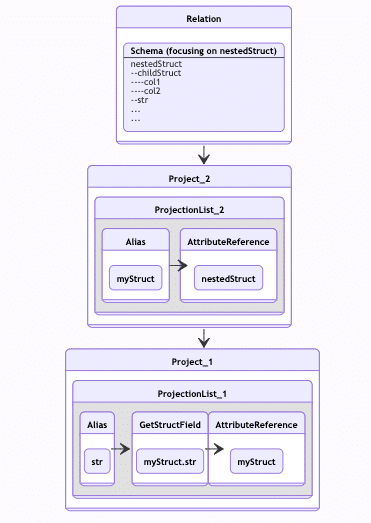 Spark SQL - nested fields and aliases