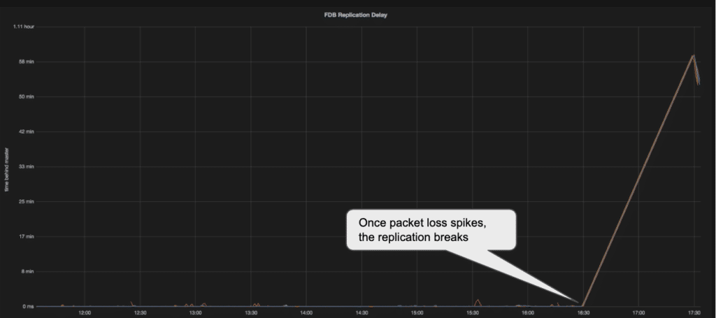 Sharp Ppacket loss impact on replication
