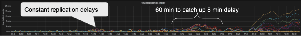 MySQL Replication Delay