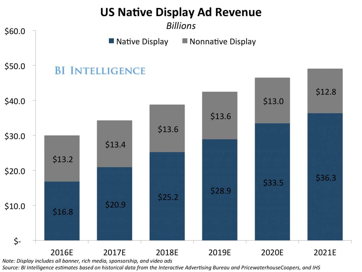 US Native Ad Display Revenue