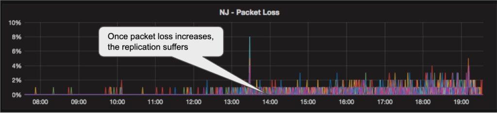 NJ Packet loss