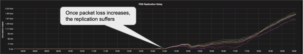 Packet loss impact on replication