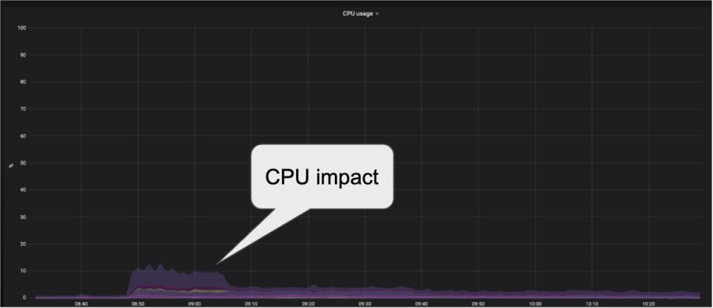 CPU impact of test 5