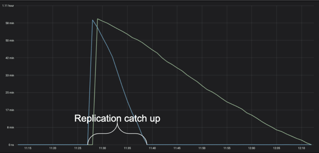 Replication catchup after test 5