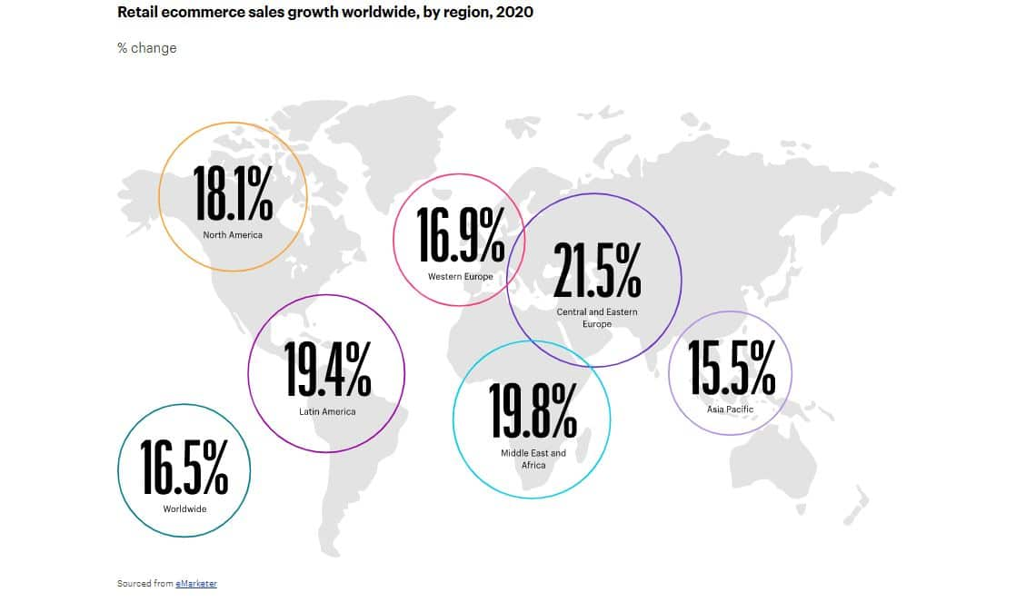 retail ecommerce growth over time