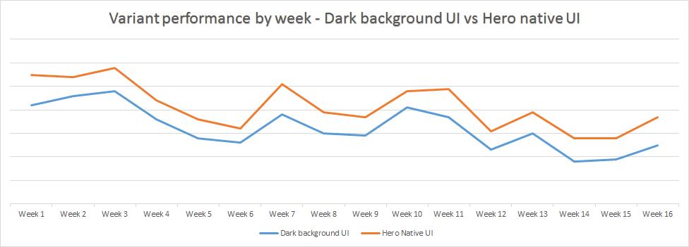 Variant Performance by Week Taboola