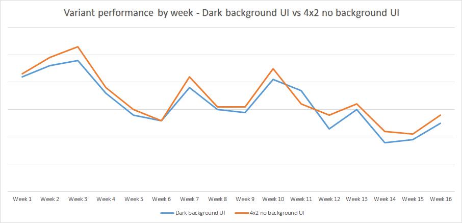 Variant Performance by Week Taboola Dark background