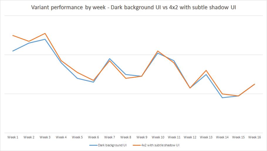 Variant Performance by Week Taboola Dark Background Subtle Shadow