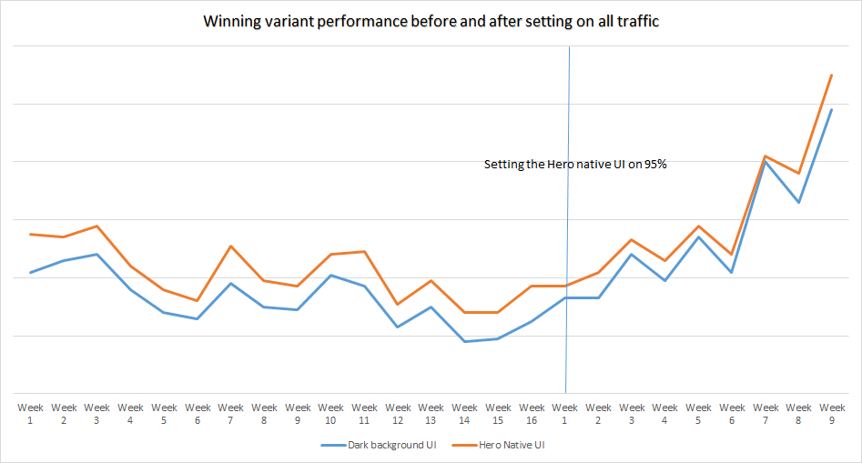 Winning Variant Performance Before and After