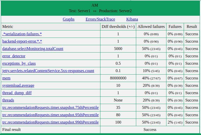 Metrics Compare Report